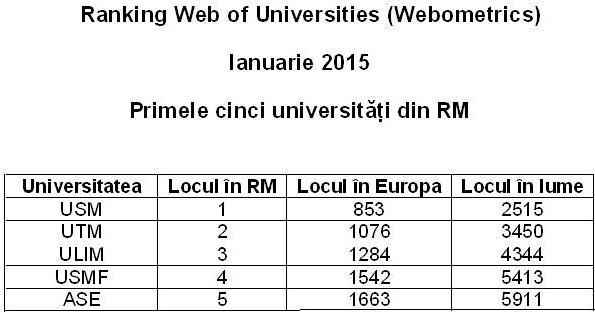Ranking web 5
